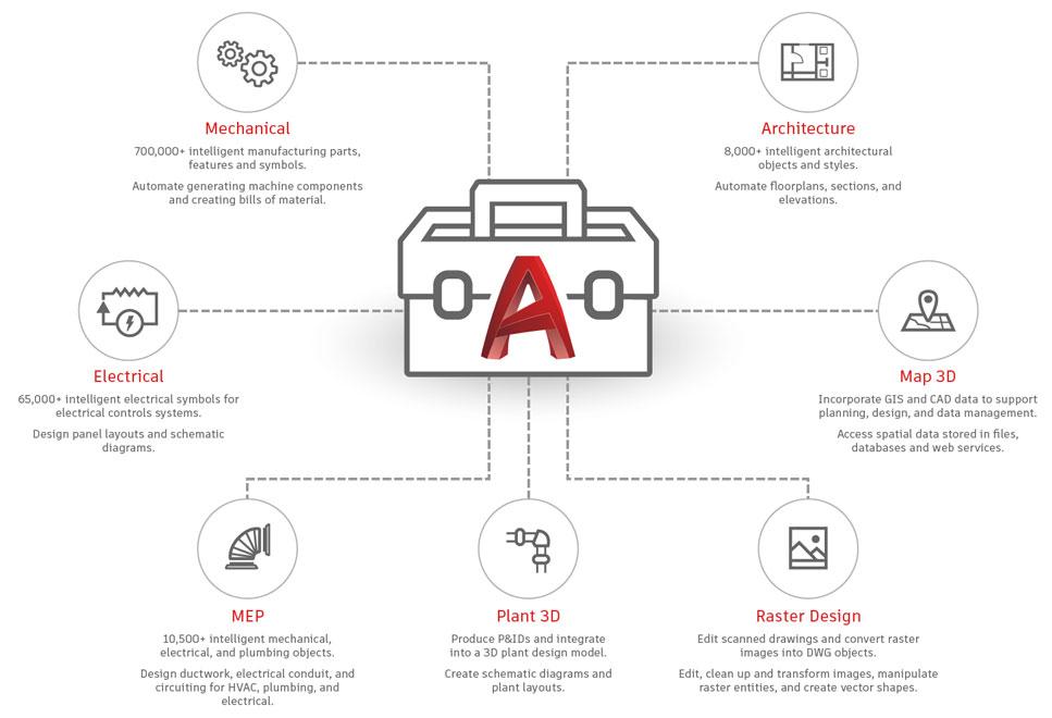 AutoCAD 2019 đã tích hợp đầy đủ các bộ công cụ chuyên ngành