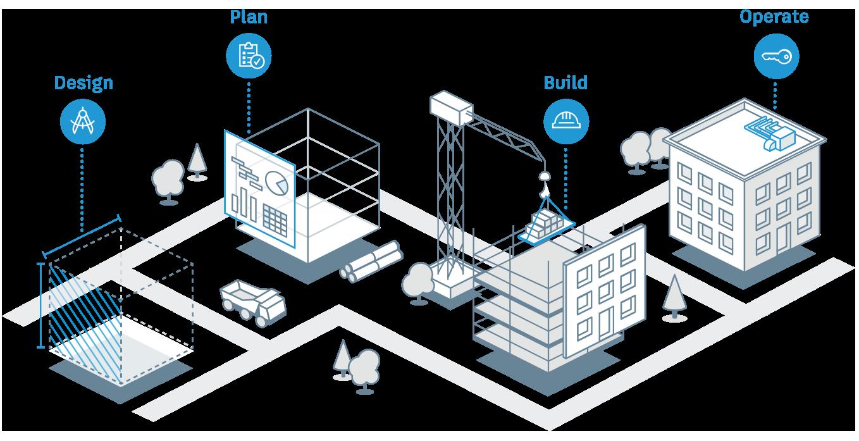 Giải pháp kết nối nền tảng đám mây Autodesk Construction Cloud